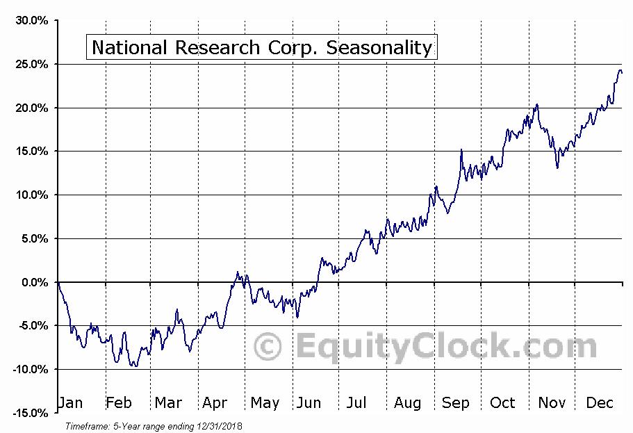 National Research Corp. (NASD:NRC) Seasonal Chart