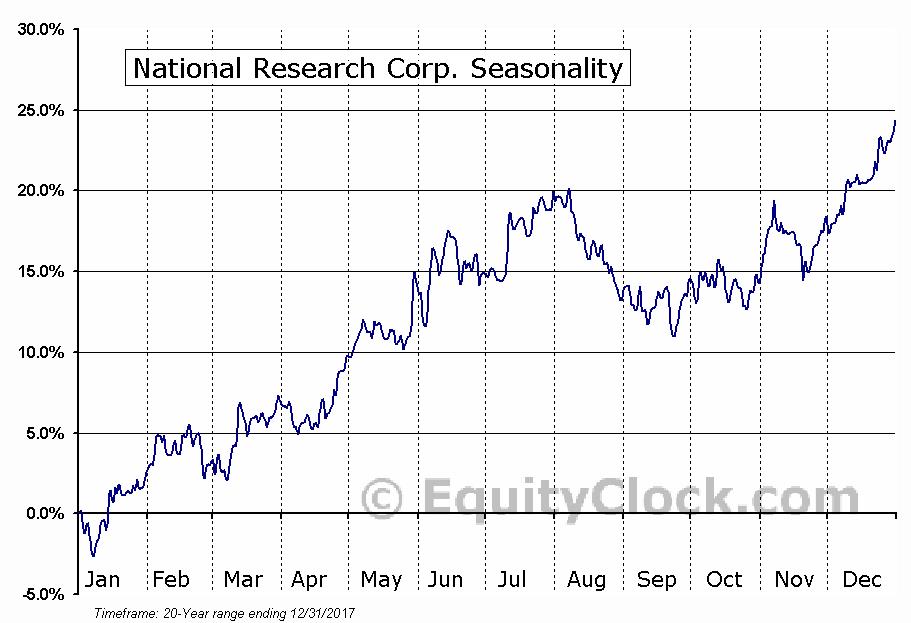 National Research Corp. (NASD:NRCIB) Seasonal Chart