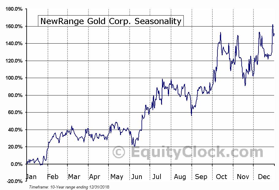 NewRange Gold Corp. (TSXV:NRG) Seasonal Chart