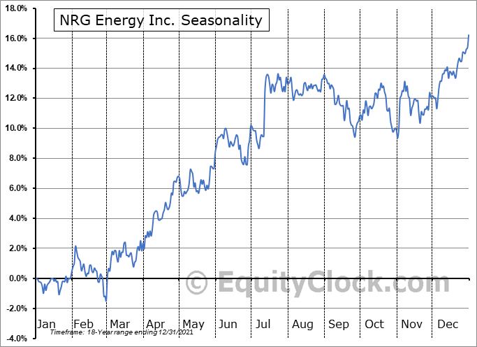 NRG Energy Inc. (NYSE:NRG) Seasonal Chart