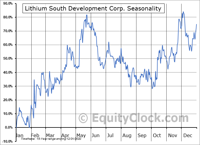 NRG Metals Inc. (OTCMKT:NRGMF) Seasonal Chart