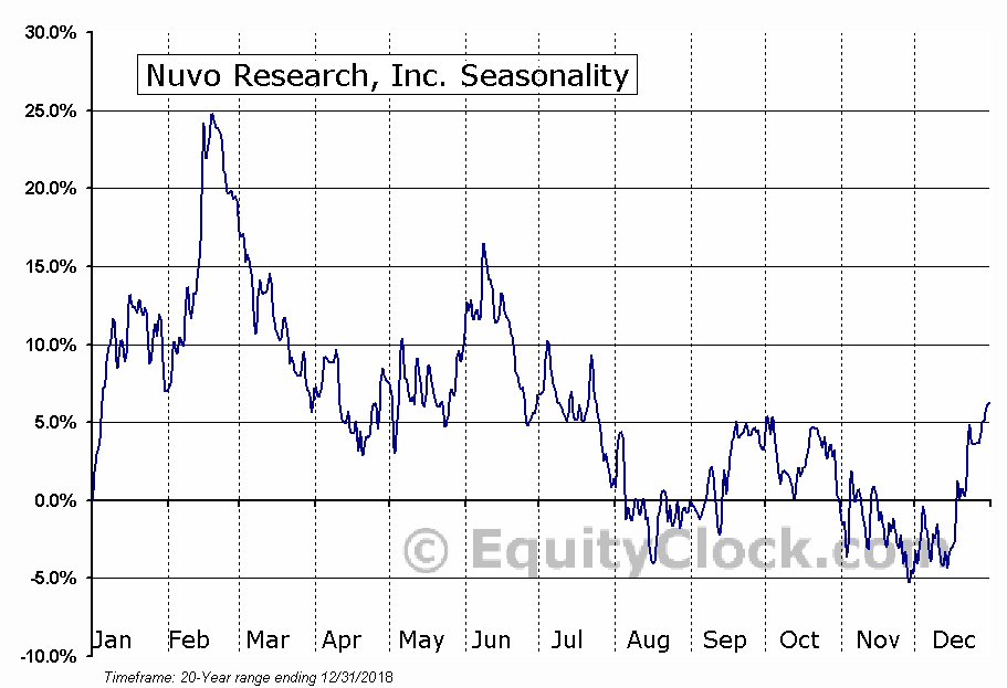 Nuvo Research, Inc. (TSE:NRI) Seasonal Chart
