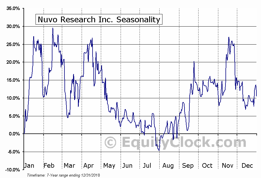 Nuvo Research Inc. (OTCMKT:NRIFF) Seasonal Chart