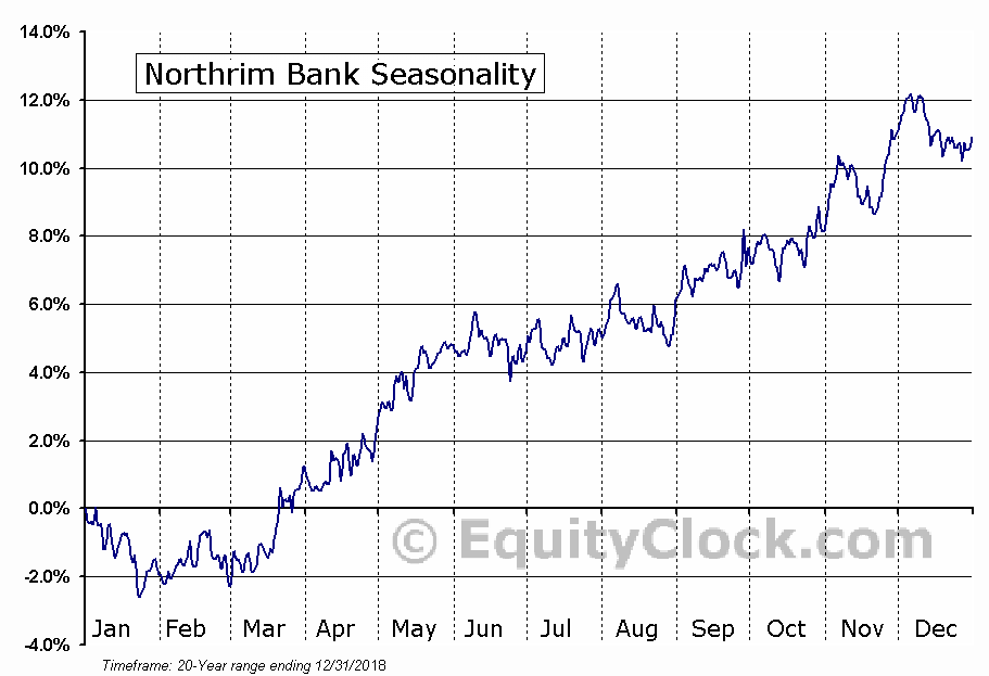 Northrim Bank (NASD:NRIM) Seasonal Chart