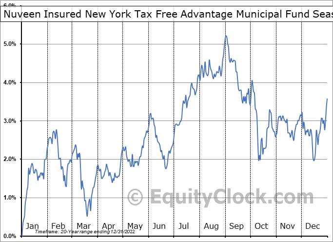 Nuveen Insured New York Tax Free Advantage Municipal Fund (NYSE:NRK) Seasonal Chart