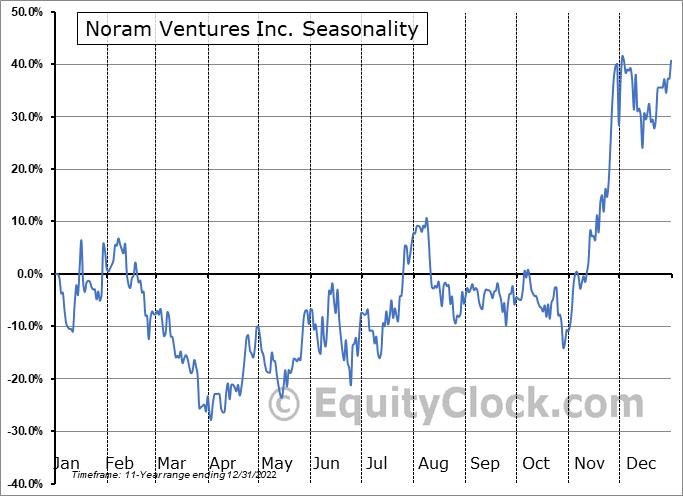 Noram Ventures Inc. (TSXV:NRM.V) Seasonal Chart