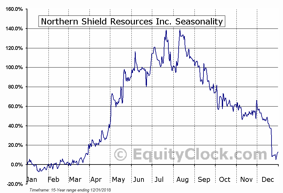 Northern Shield Resources Inc. (TSXV:NRN.V) Seasonal Chart