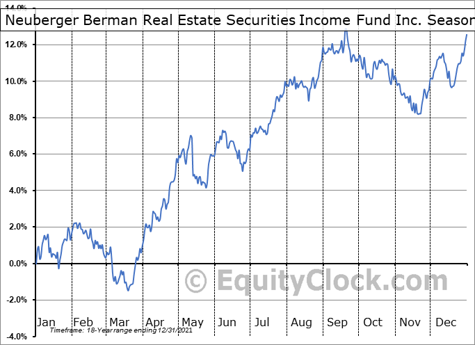 Neuberger Berman Real Estate Securities Income Fund Inc. (AMEX:NRO) Seasonal Chart