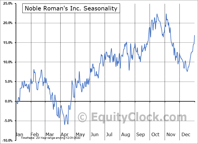 Noble Roman's Inc. (OTCMKT:NROM) Seasonal Chart
