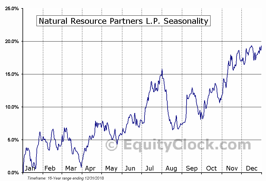 Natural Resource Partners L.P. (NYSE:NRP) Seasonal Chart