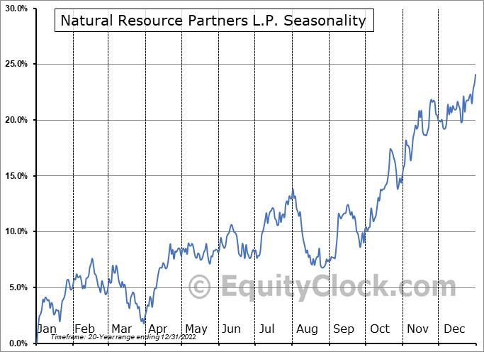 Natural Resource Partners L.P. (NYSE:NRP) Seasonal Chart
