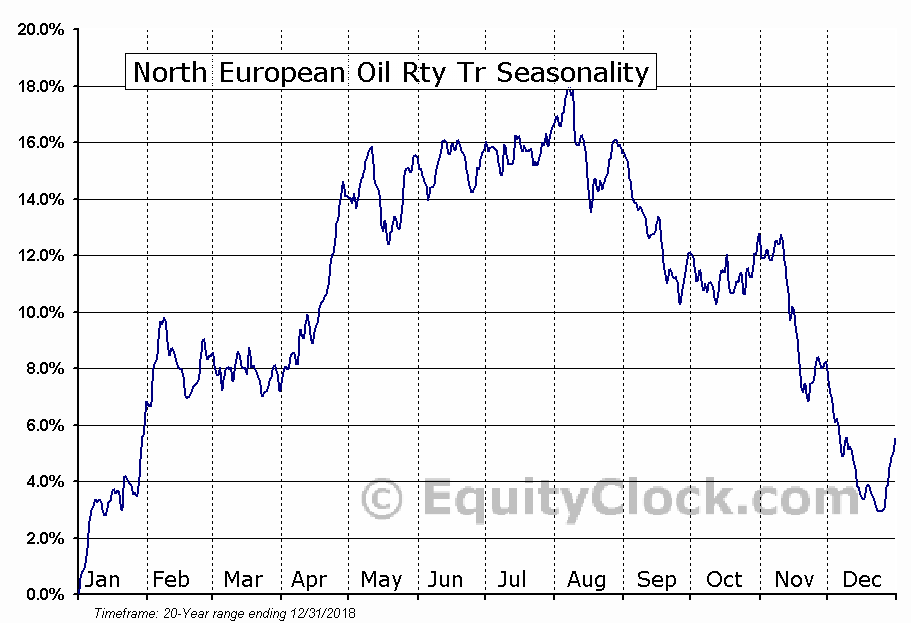 North European Oil Rty Tr (NYSE:NRT) Seasonal Chart