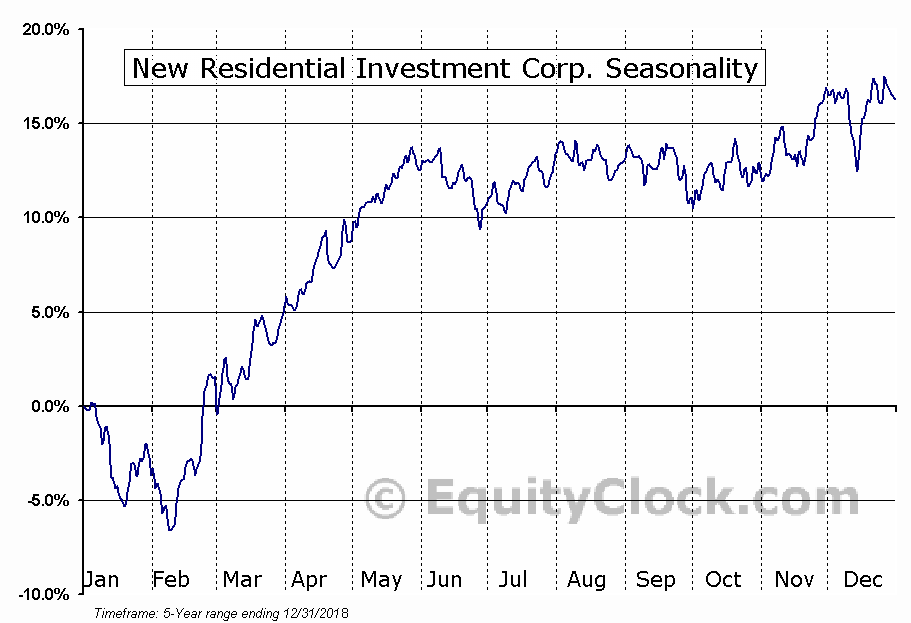 New Residential Investment Corp. (NYSE:NRZ) Seasonal Chart