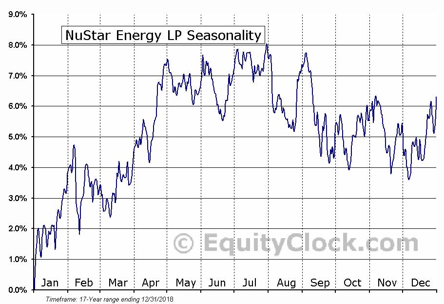 NuStar Energy LP (NYSE:NS) Seasonal Chart