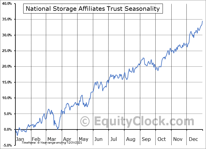 National Storage Affiliates Trust (NYSE:NSA) Seasonal Chart