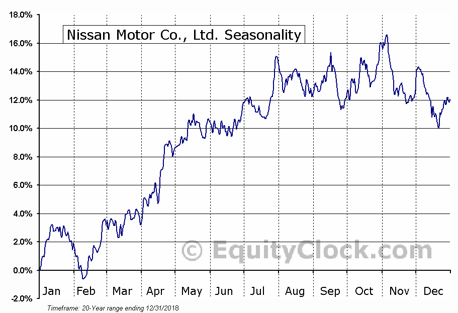 Nissan Motor Co., Ltd. (OTCMKT:NSANY) Seasonal Chart