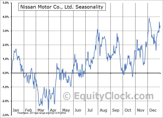Nissan Motor Co., Ltd. (OTCMKT:NSANY) Seasonal Chart