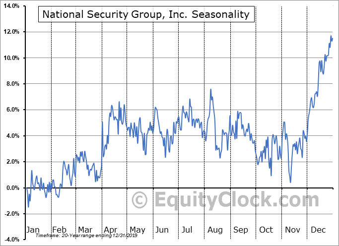 National Security Group, Inc. (NASD:NSEC) Seasonal Chart