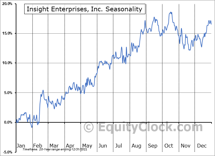 Insight Enterprises, Inc. (NASD:NSIT) Seasonal Chart