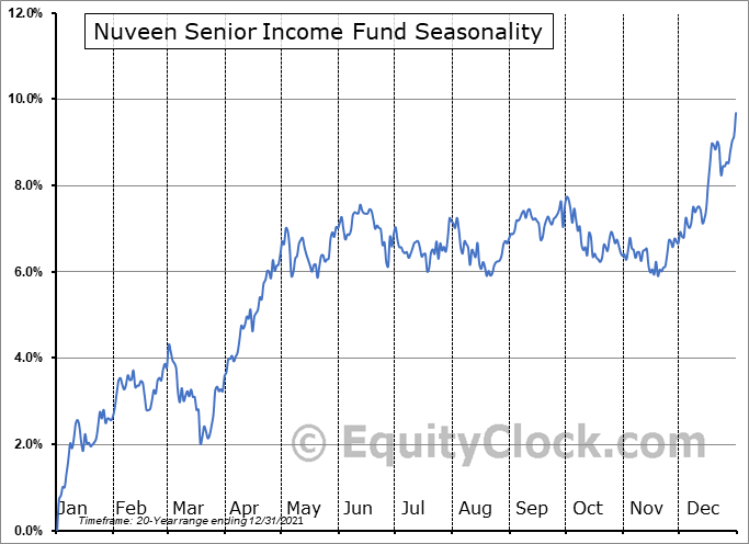 Nuveen Senior Income Fund (NYSE:NSL) Seasonal Chart