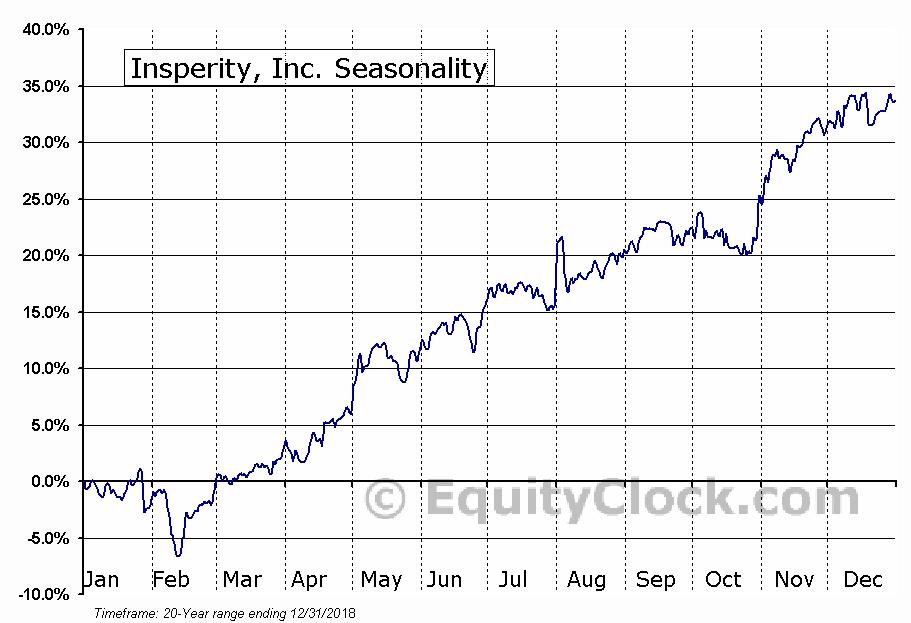 Insperity, Inc. (NYSE:NSP) Seasonal Chart
