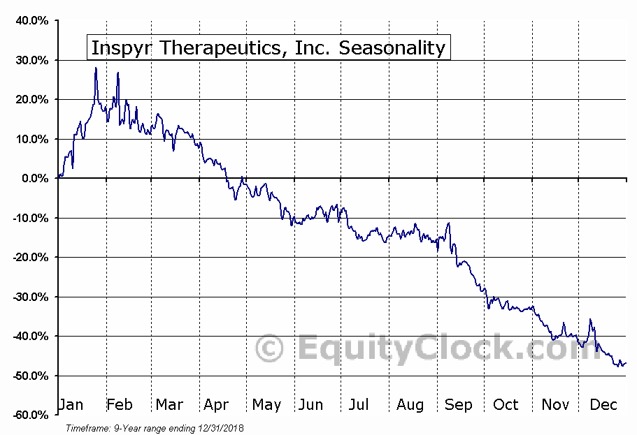 Inspyr Therapeutics, Inc. (OTCMKT:NSPX) Seasonal Chart