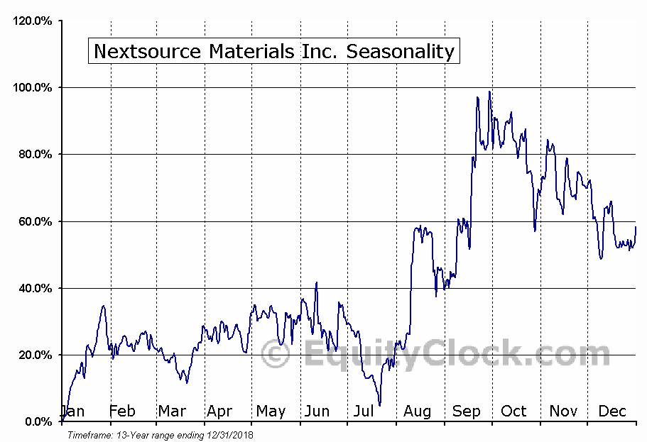 Nextsource Materials Inc. (OTCMKT:NSRCF) Seasonal Chart