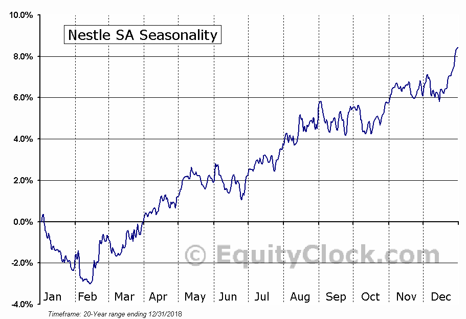 Nestle SA (OTCMKT:NSRGY) Seasonal Chart