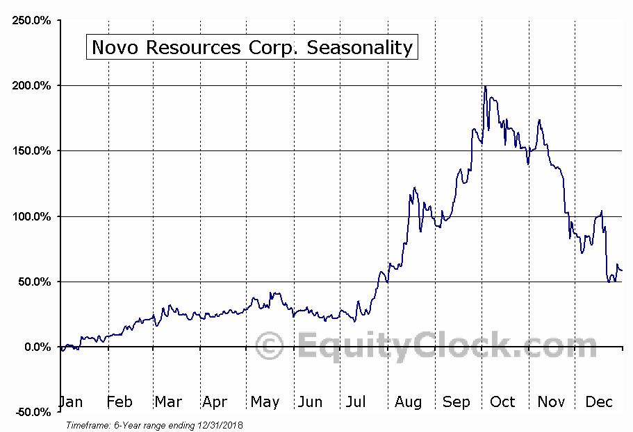 Novo Resources Corp. (OTCMKT:NSRPF) Seasonal Chart