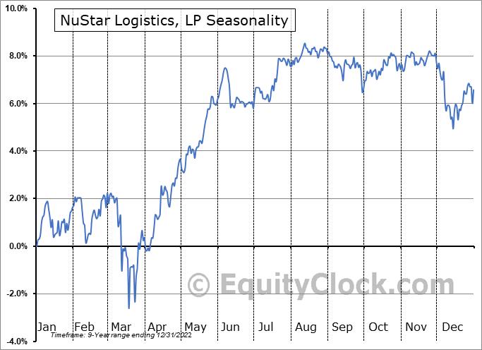 NuStar Logistics, LP (NYSE:NSS) Seasonal Chart