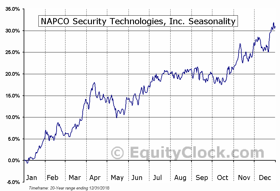NAPCO Security Technologies, Inc. (NASD:NSSC) Seasonal Chart