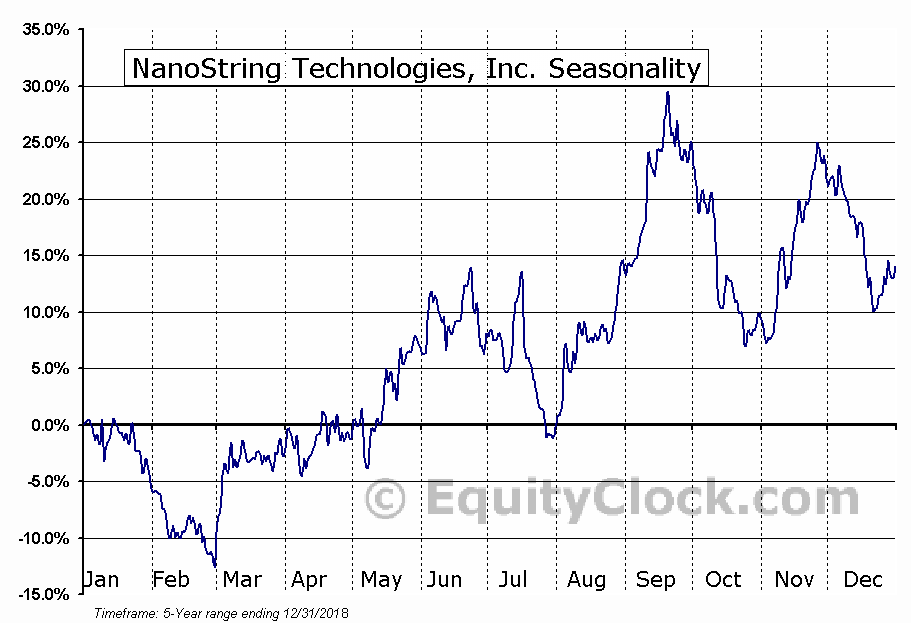 NanoString Technologies, Inc. (NASD:NSTG) Seasonal Chart