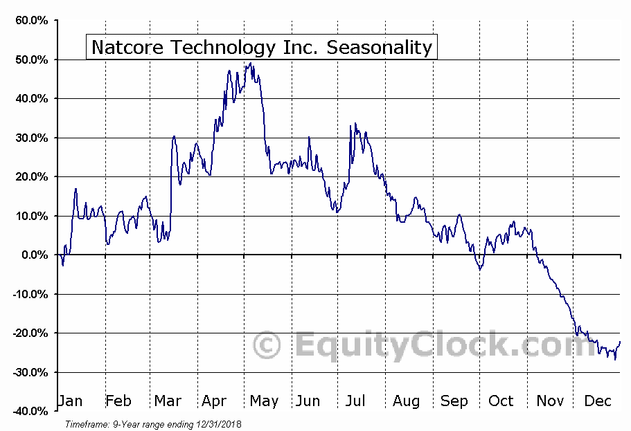 Natcore Technology Inc. (OTCMKT:NTCXF) Seasonal Chart