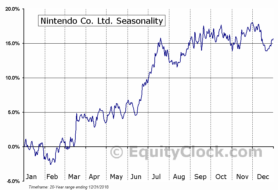 Nintendo Co. Ltd. (OTCMKT:NTDOY) Seasonal Chart