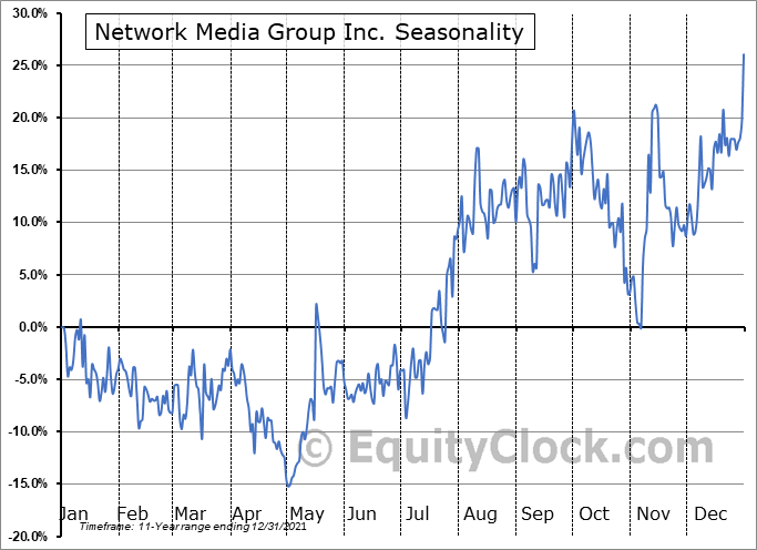 Network Media Group Inc. (TSXV:NTE.V) Seasonal Chart