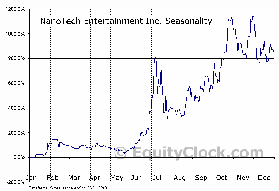 NanoTech Entertainment Inc. (OTCMKT:NTEK) Seasonal Chart