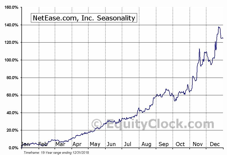 NetEase.com, Inc. (NASD:NTES) Seasonal Chart