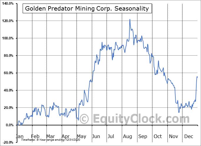 Golden Predator Mining Corp. (OTCMKT:NTGSF) Seasonal Chart