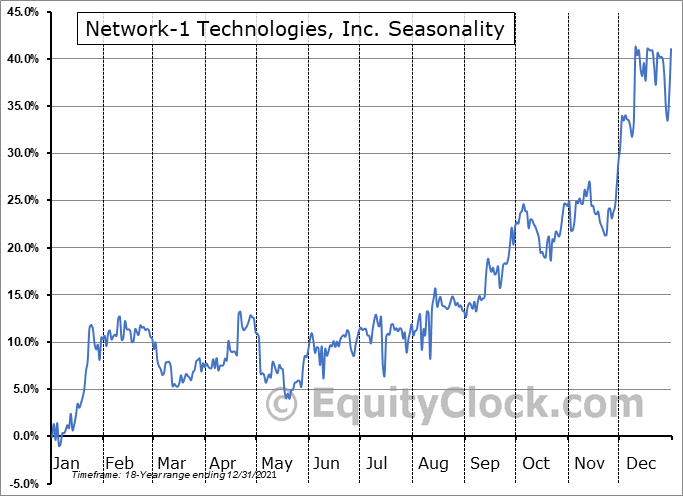 Network-1 Technologies, Inc. (AMEX:NTIP) Seasonal Chart