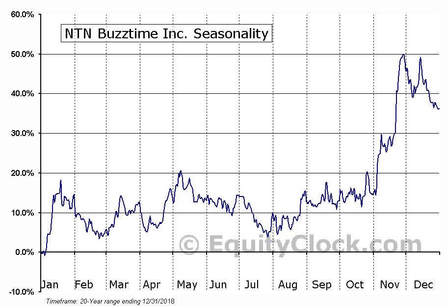 NTN Buzztime Inc. (AMEX:NTN) Seasonal Chart