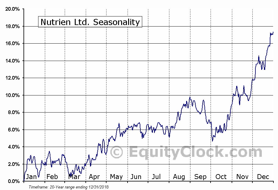 Nutrien Ltd. (TSE:NTR.TO) Seasonal Chart