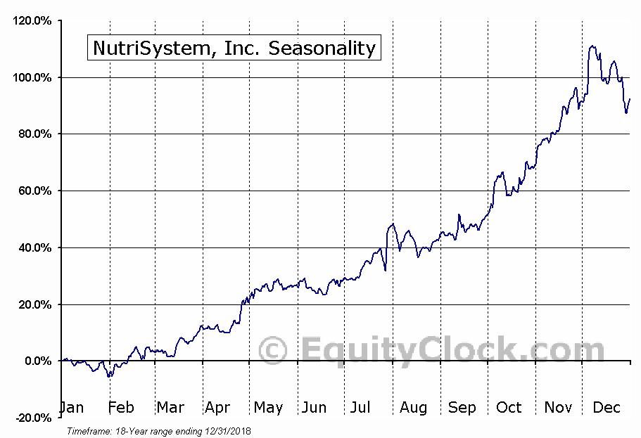 NutriSystem, Inc. (NASD:NTRI) Seasonal Chart