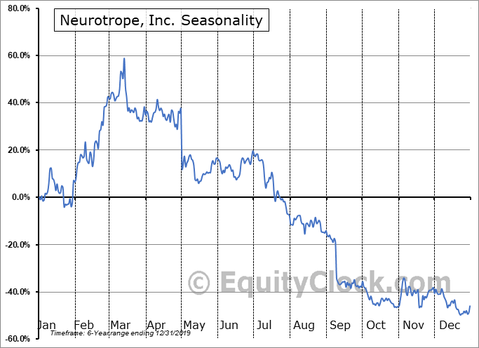 Neurotrope, Inc. (NASD:NTRP) Seasonal Chart
