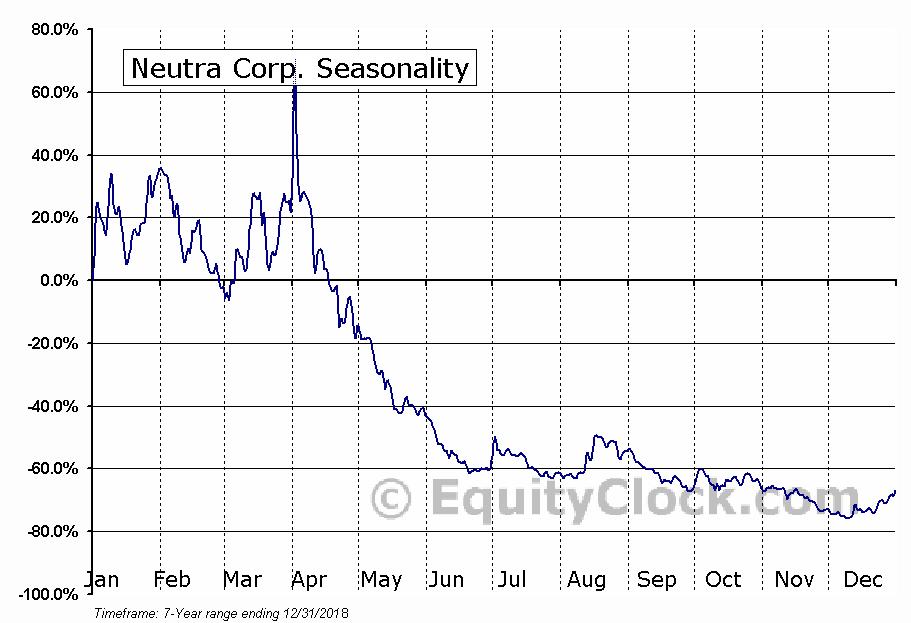 Neutra Corp. (OTCMKT:NTRR) Seasonal Chart