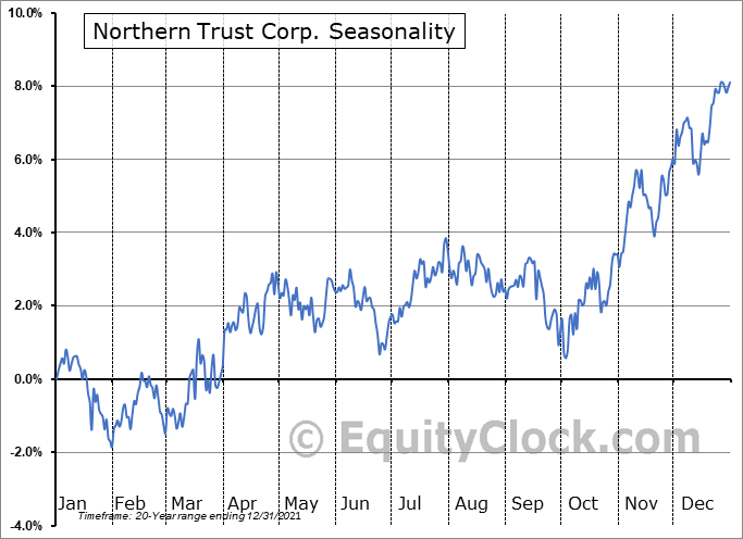 Northern Trust Corp. (NASD:NTRS) Seasonal Chart
