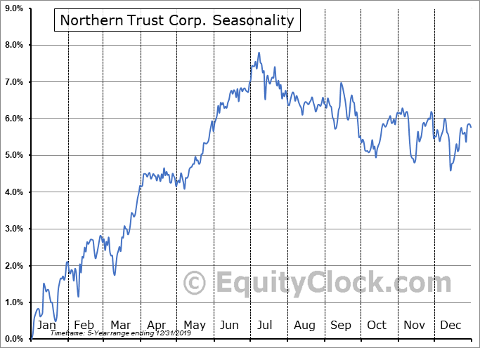 Northern Trust Corp. (NASD:NTRSP) Seasonal Chart