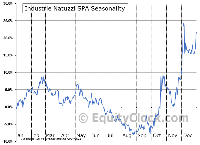 Industrie Natuzzi SPA (NYSE:NTZ) Seasonal Chart