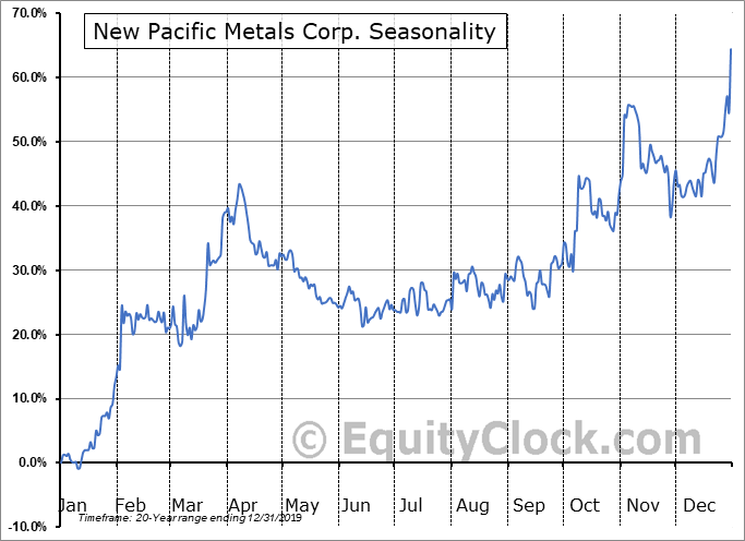 New Pacific Metals Corp. (TSXV:NUAG.V) Seasonal Chart