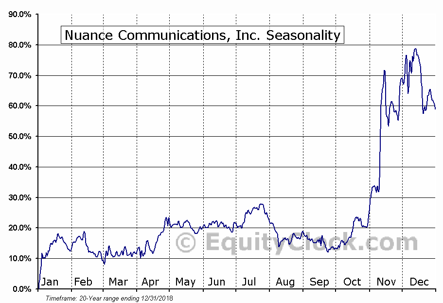 Nuance Communications, Inc. (NASD:NUAN) Seasonal Chart