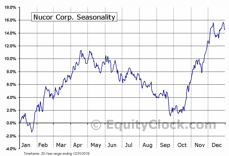 Nucor Corporation  (NYSE:NUE) Seasonal Chart